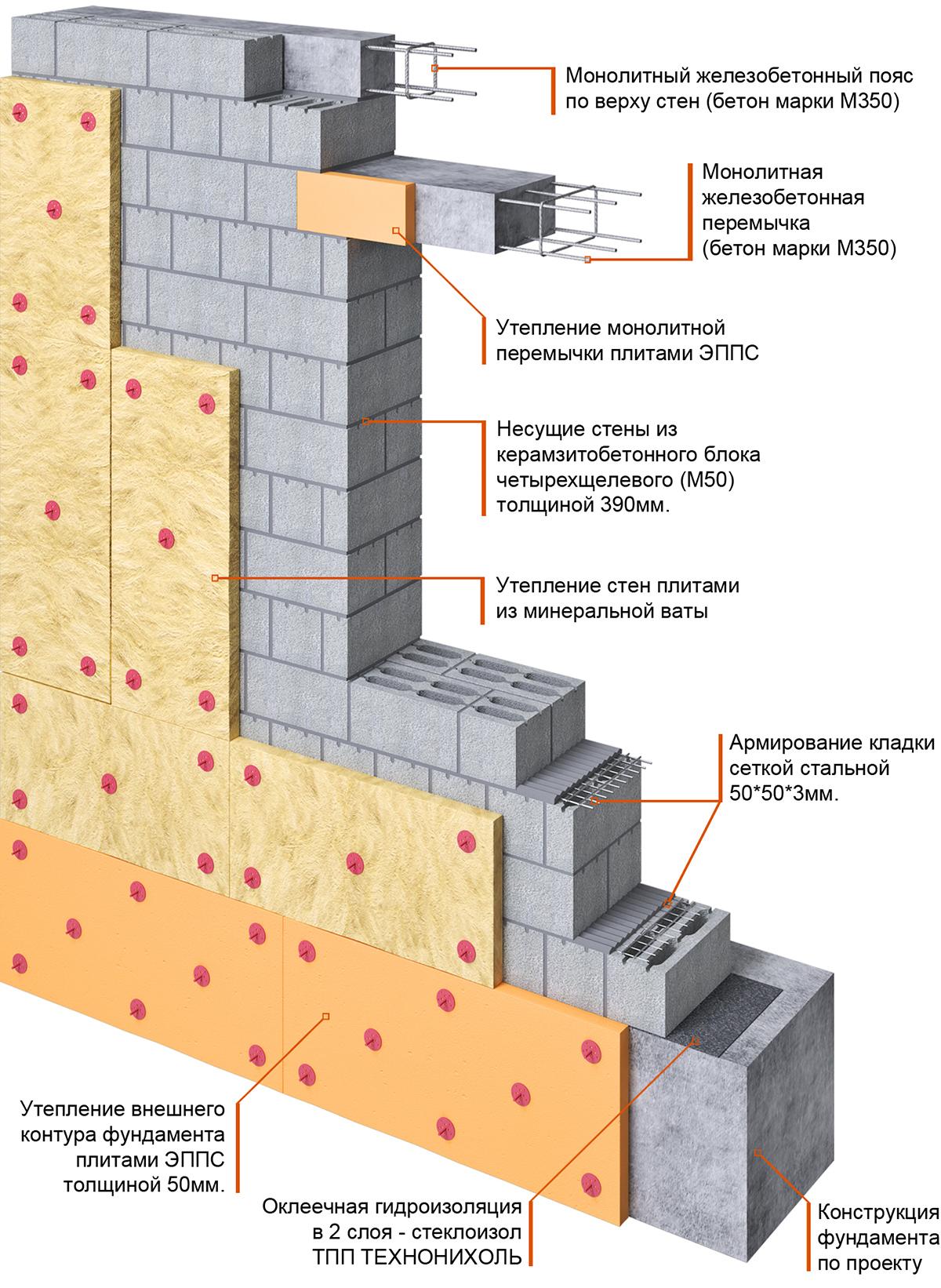 какая толщина стен в монолитном доме